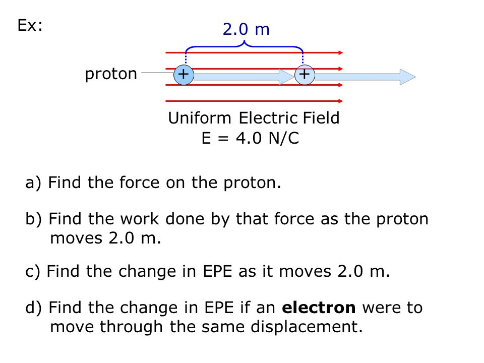 Uniform Electric Field