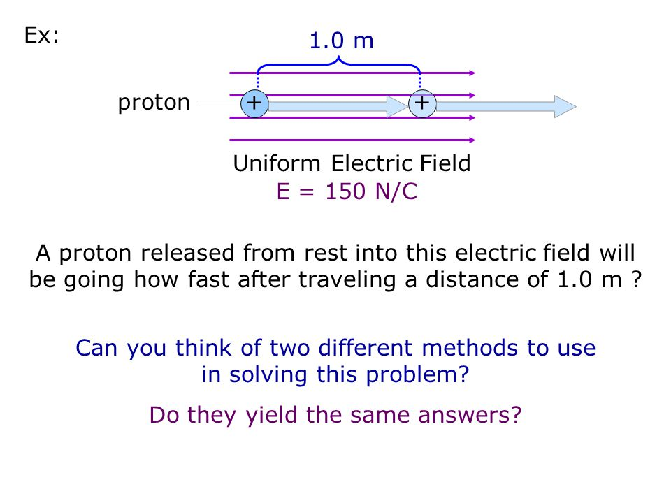 Uniform Electric Field E = 150 N/C