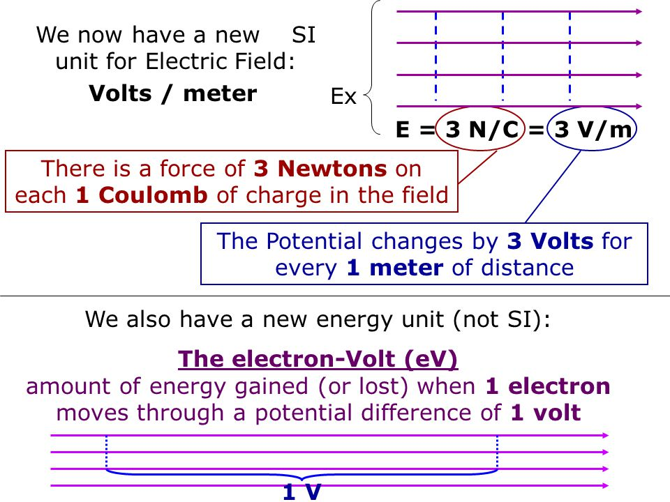 We now have a new SI unit for Electric Field: Volts / meter