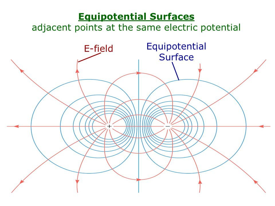 Equipotential Surfaces adjacent points at the same electric potential