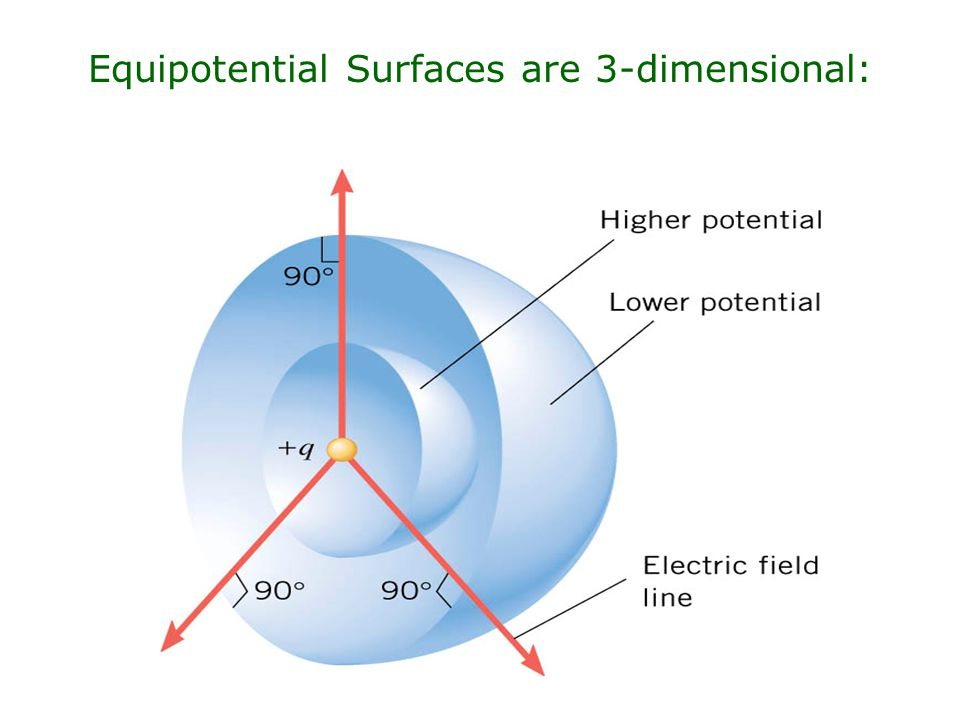Equipotential Surfaces are 3-dimensional: