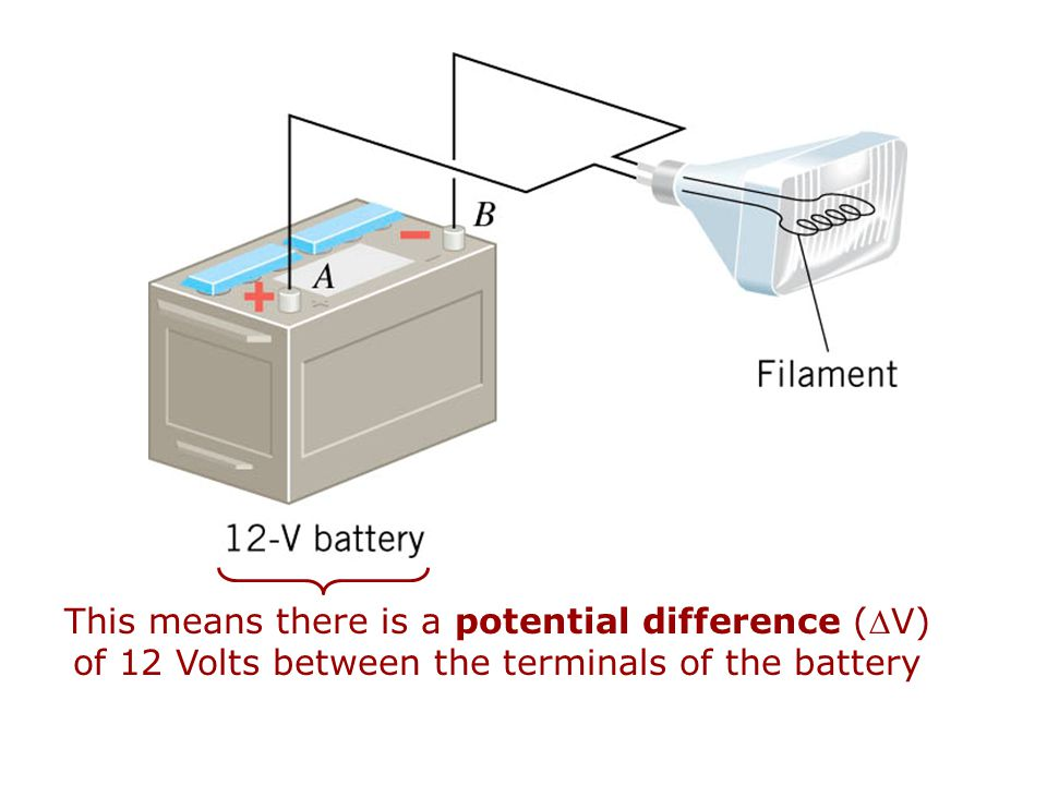 This means there is a potential difference (V) of 12 Volts between the terminals of the battery