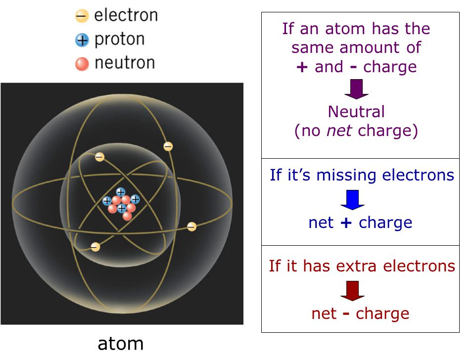 atom If an atom has the same amount of + and - charge