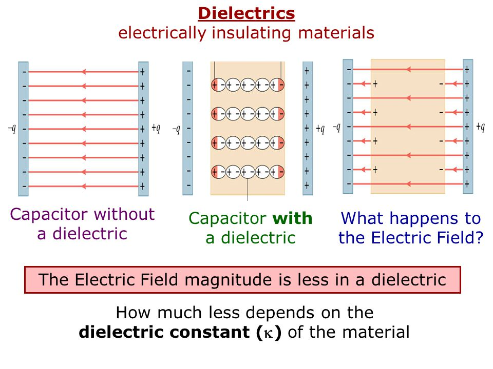 Dielectrics electrically insulating materials