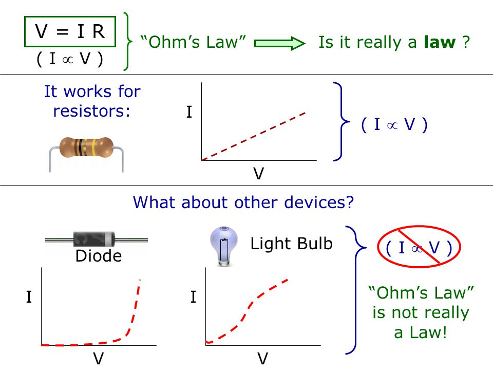V = I R Ohm's Law Is it really a law ( I  V )
