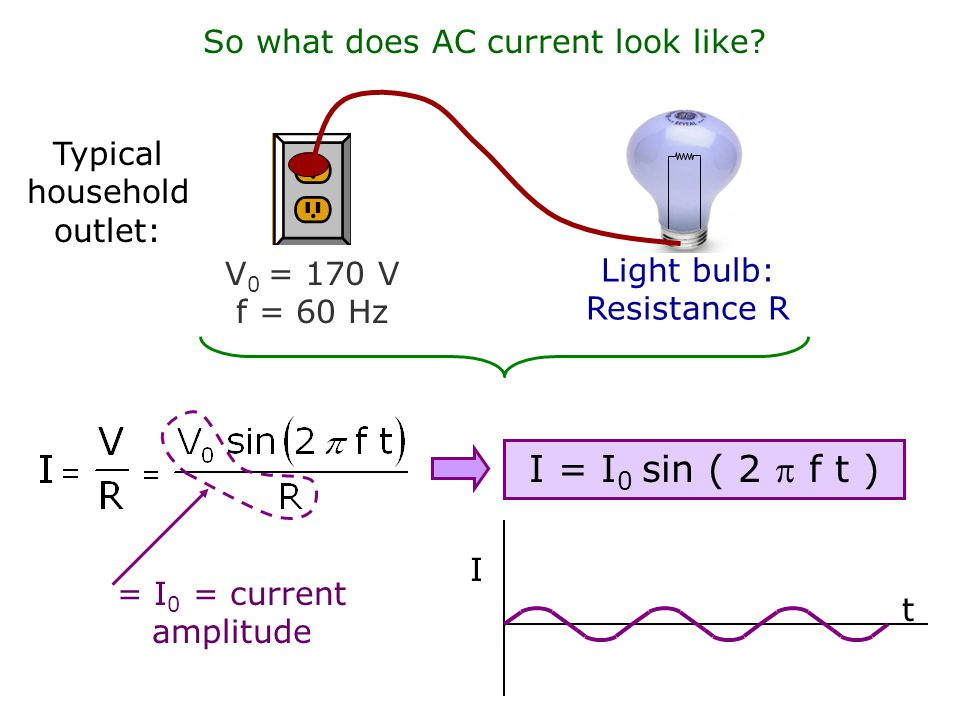 I = I0 sin ( 2  f t ) So what does AC current look like
