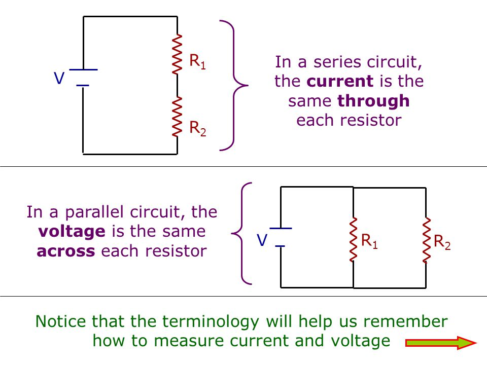 In a series circuit, the current is the same through each resistor