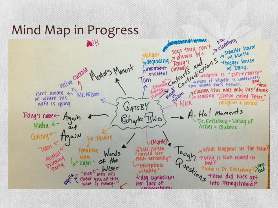 Mind Map in Progress