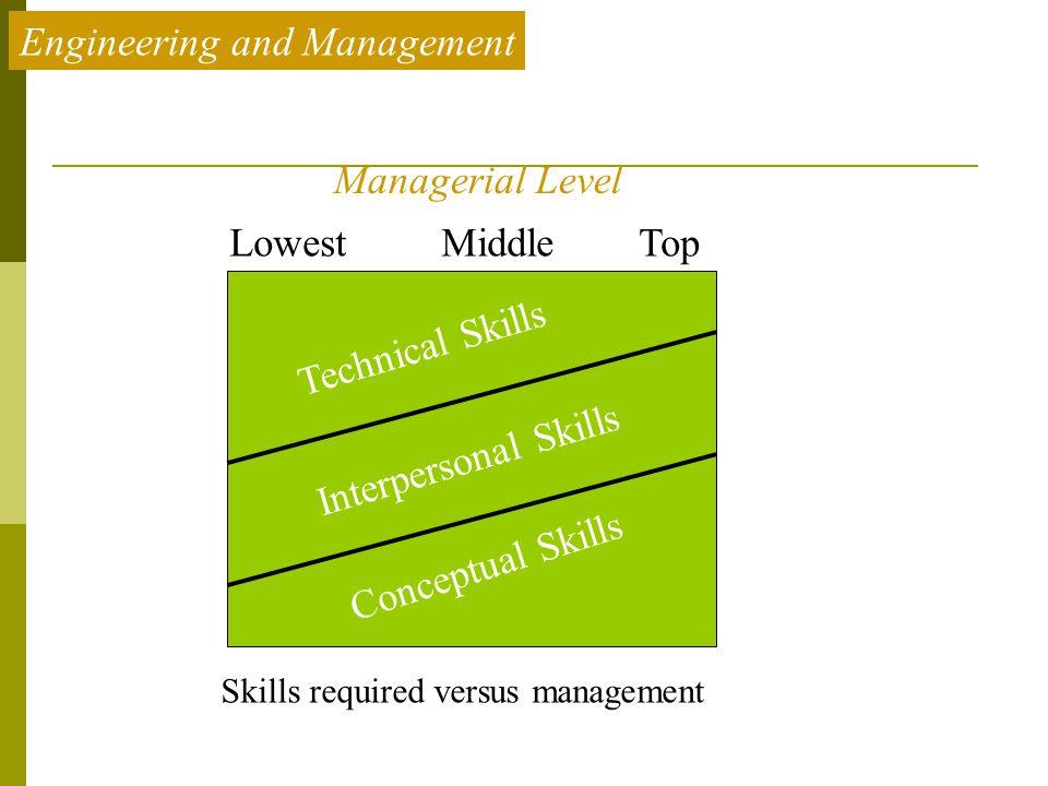 Skills required versus management