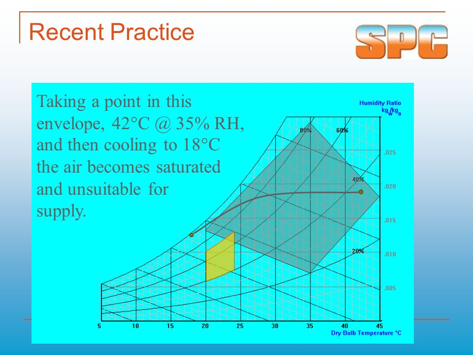 Recent Practice Taking a point in this envelope, 42°C @ 35% RH,