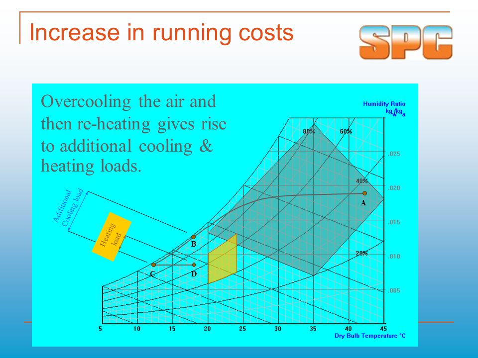 Increase in running costs