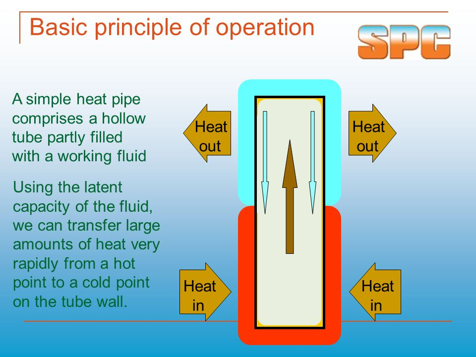 Basic principle of operation