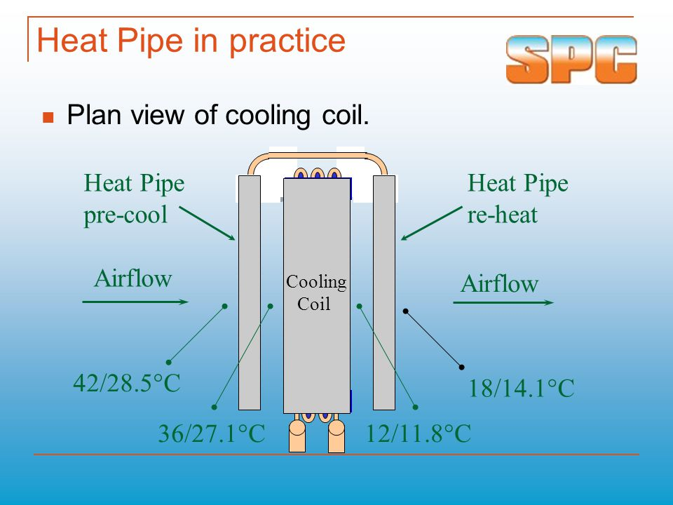 Heat Pipe in practice Plan view of cooling coil. Heat Pipe pre-cool