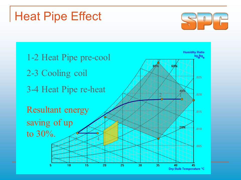 Heat Pipe Effect 1-2 Heat Pipe pre-cool 2-3 Cooling coil