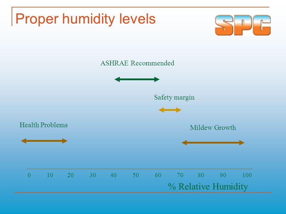 Proper humidity levels