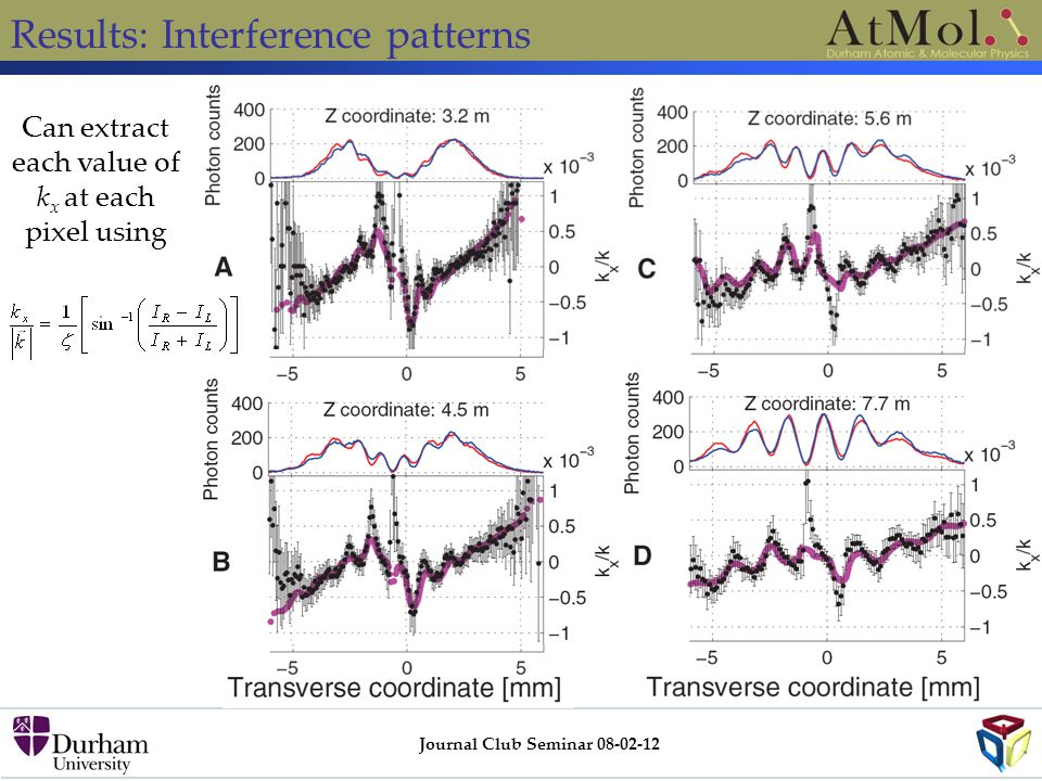Results: Interference patterns