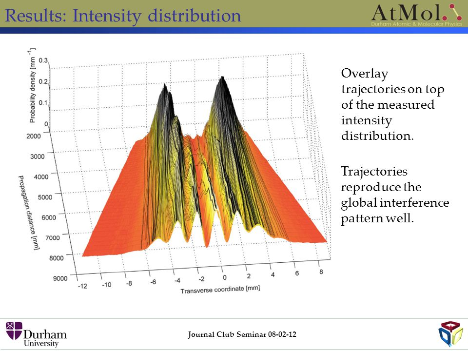 Results: Intensity distribution