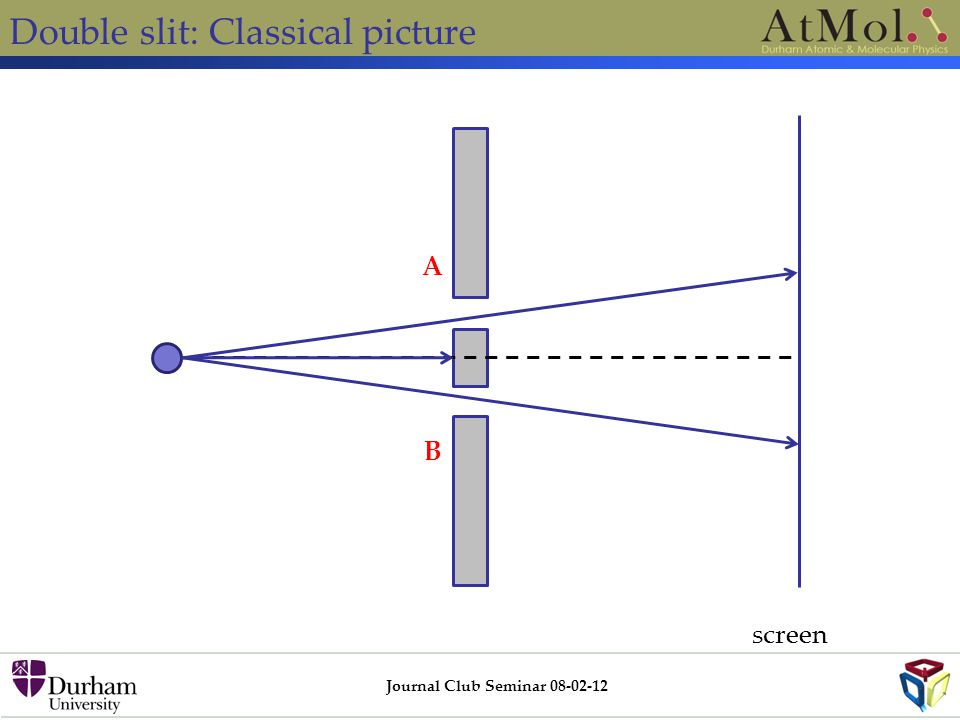 Double slit: Classical picture