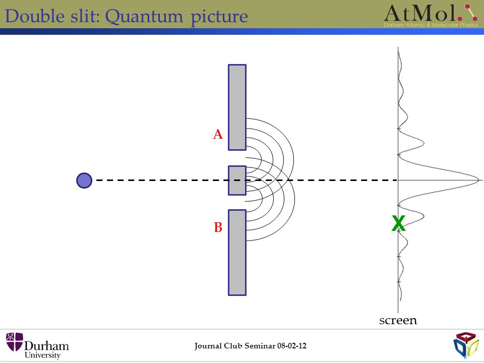 Double slit: Quantum picture