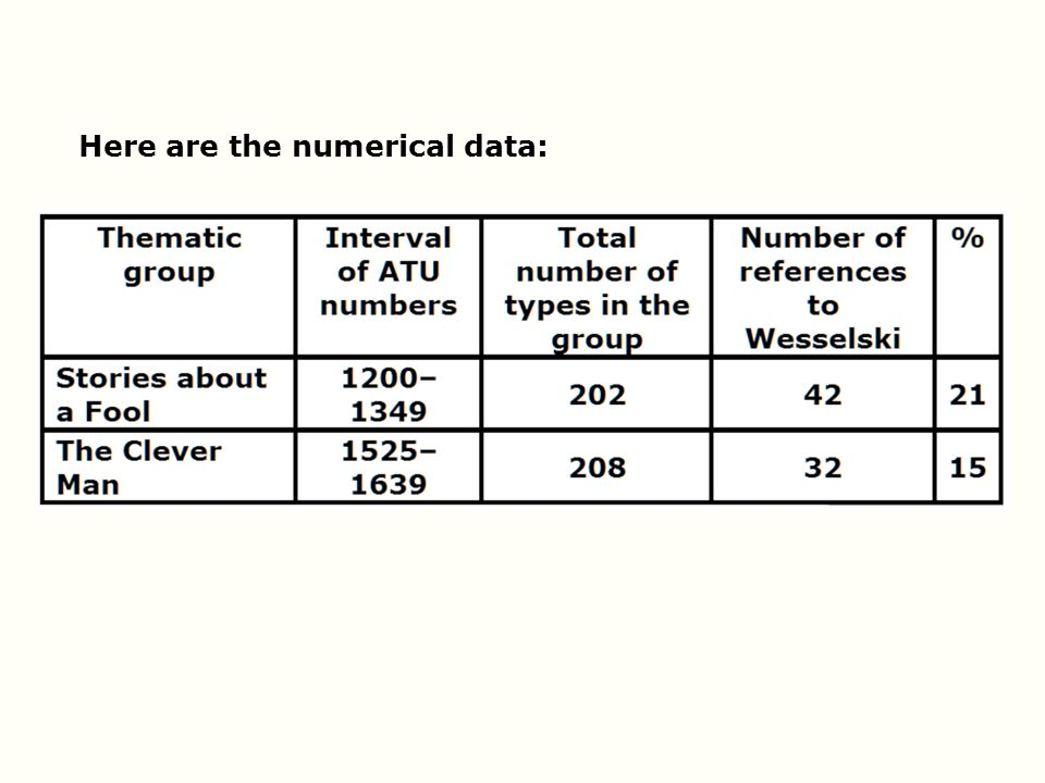 Here are the numerical data: