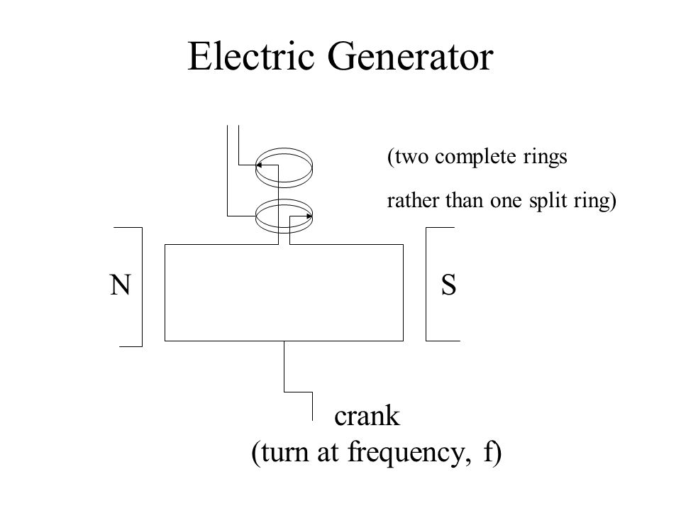 Electric Generator (two complete rings rather than one split ring) N S