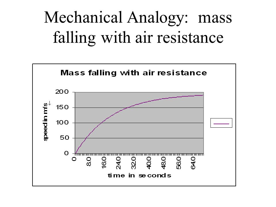 Mechanical Analogy: mass falling with air resistance