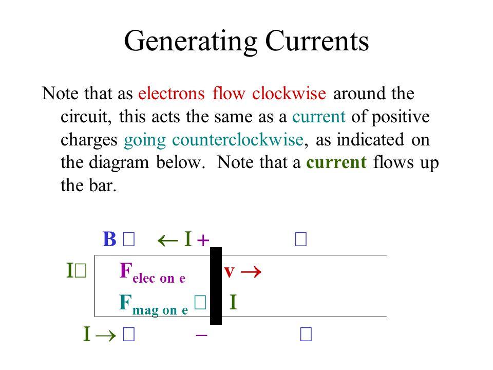 Generating Currents B Ä ¬ I + Ä I¯ Felec on e  v ® Fmag on e ¯  I