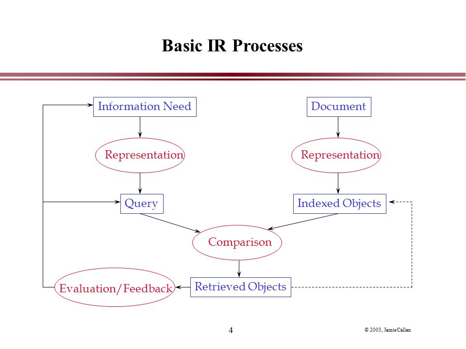 Basic IR Processes Information Need Representation Query Document