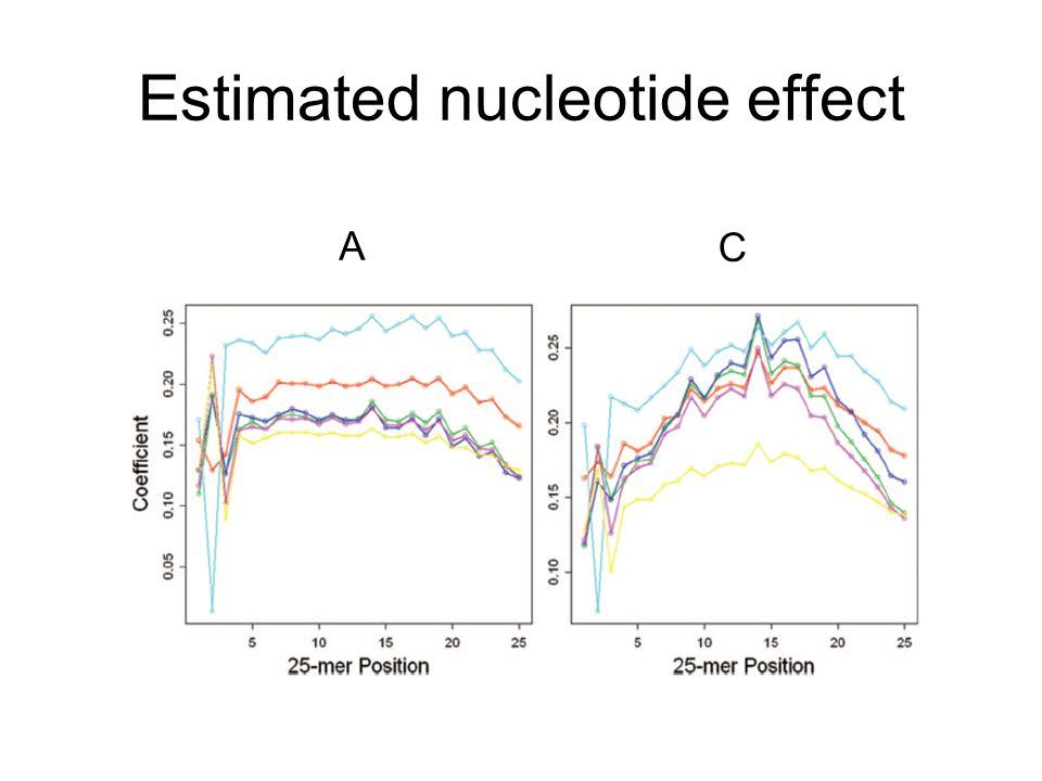 Estimated nucleotide effect
