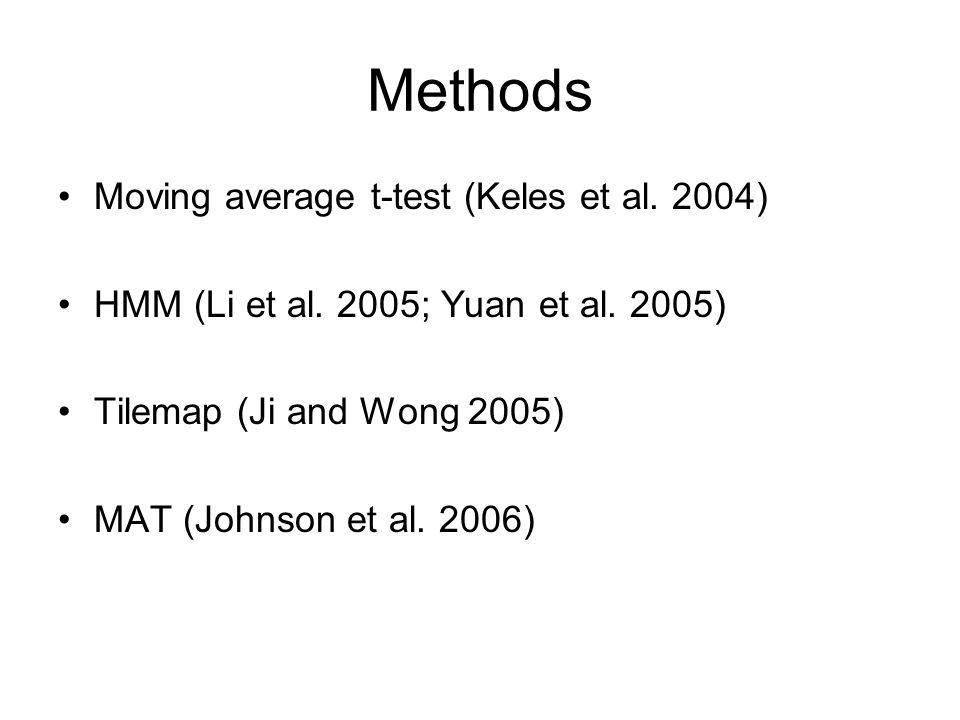 Methods Moving average t-test (Keles et al. 2004)