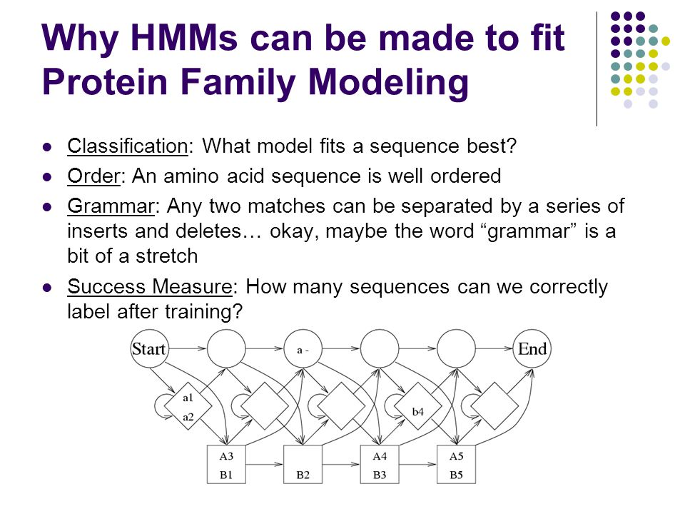Why HMMs can be made to fit Protein Family Modeling