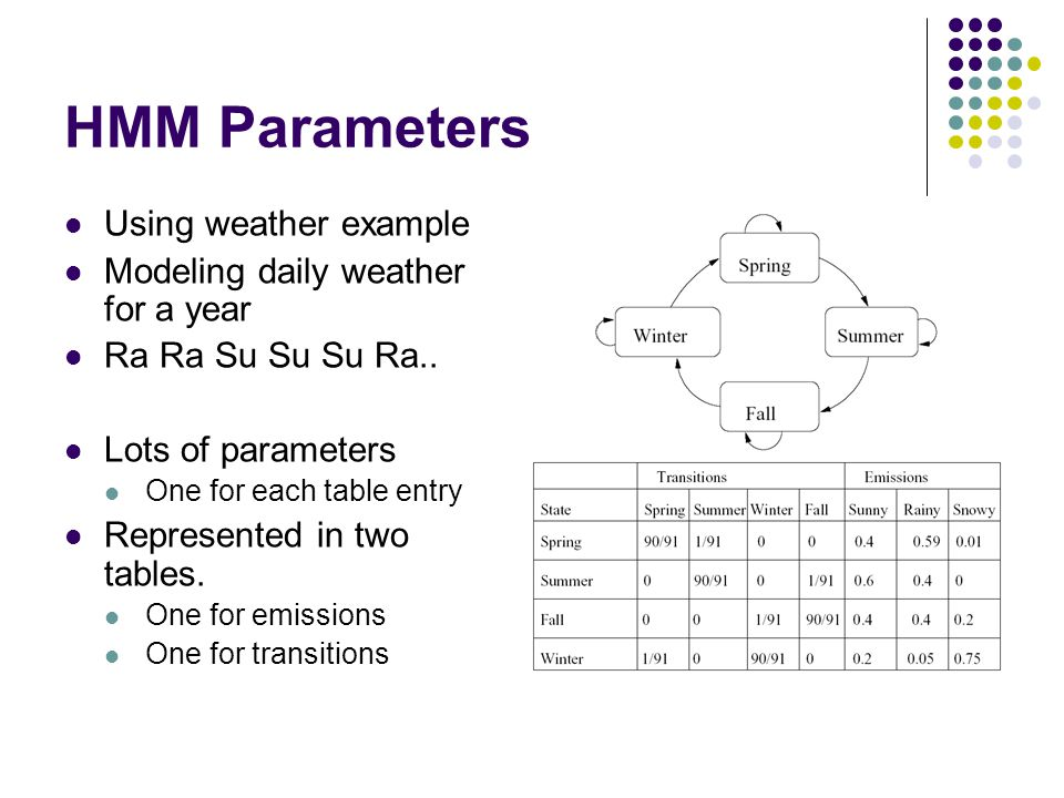HMM Parameters Using weather example Modeling daily weather for a year