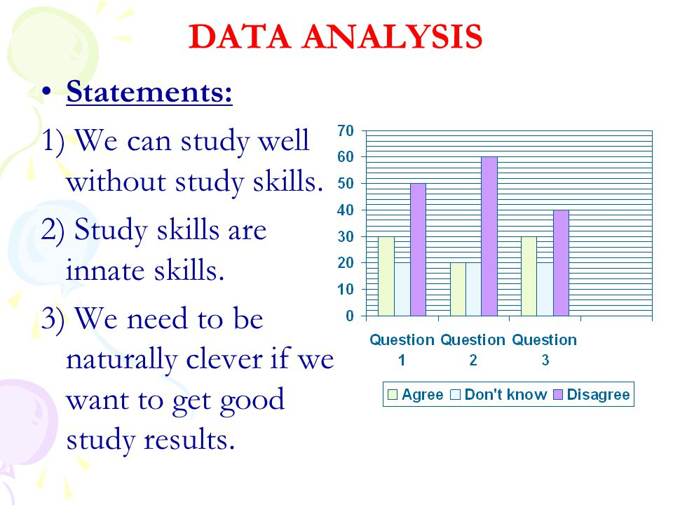DATA ANALYSIS Statements: 1) We can study well without study skills.
