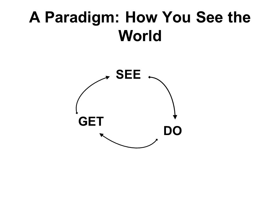 A Paradigm: How You See the World