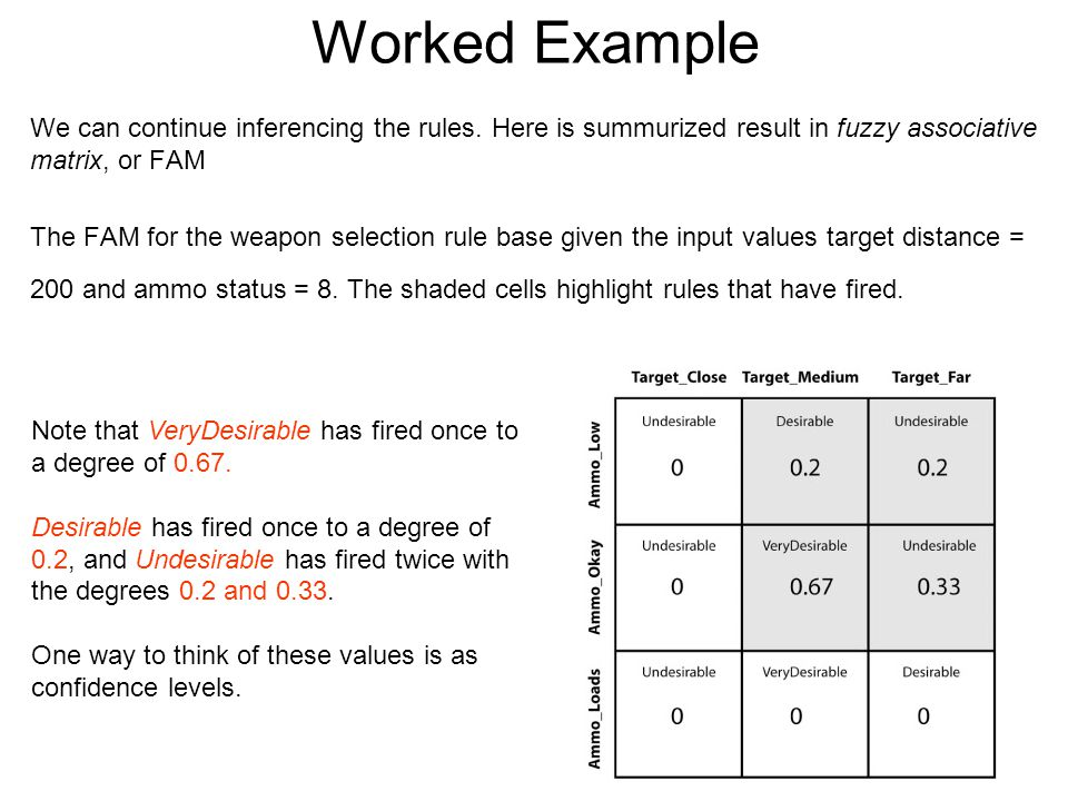 Worked Example We can continue inferencing the rules. Here is summurized result in fuzzy associative matrix, or FAM.