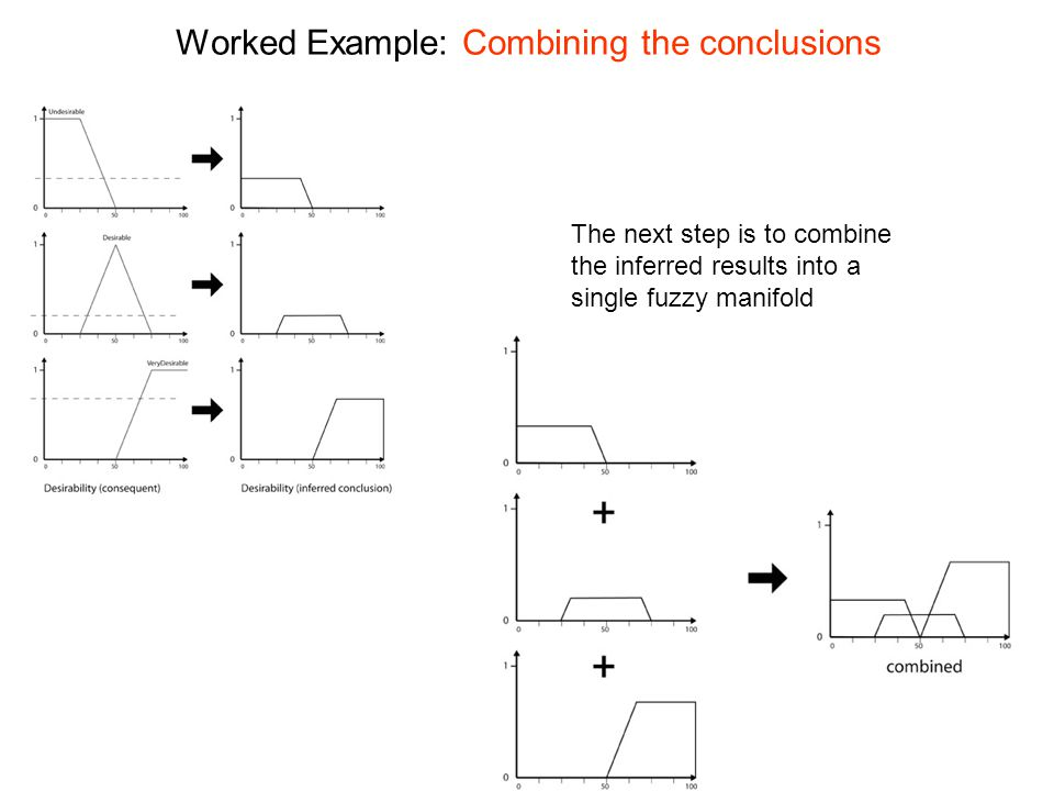 Worked Example: Combining the conclusions