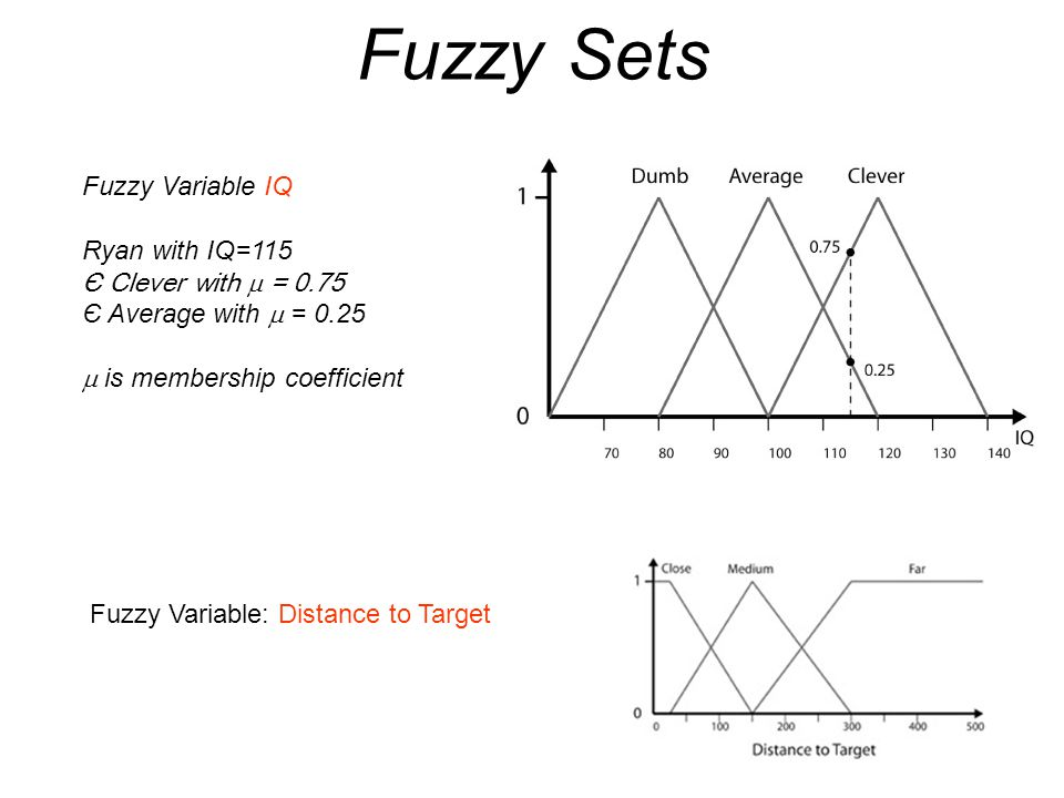 Fuzzy Sets Fuzzy Variable IQ Ryan with IQ=115 Є Clever with m = 0.75
