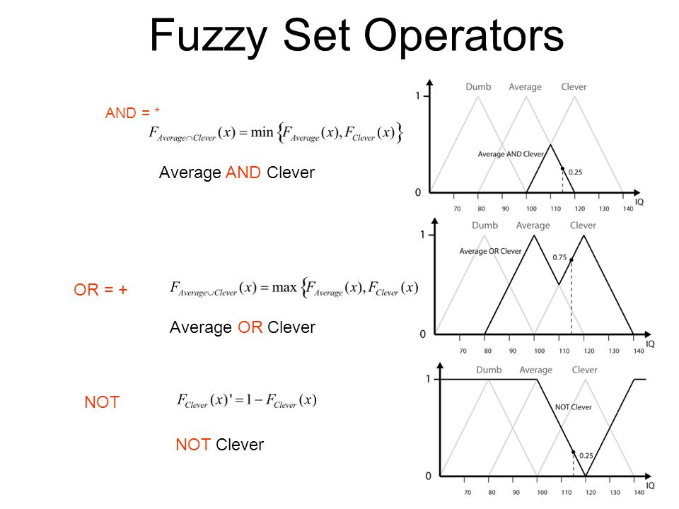 Fuzzy Set Operators Average AND Clever OR = + Average OR Clever NOT