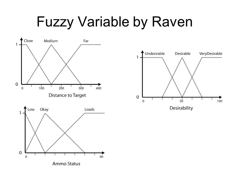 Fuzzy Variable by Raven
