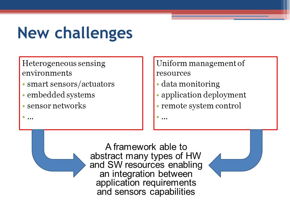 New challenges Heterogeneous sensing environments. smart sensors/actuators. embedded systems. sensor networks.