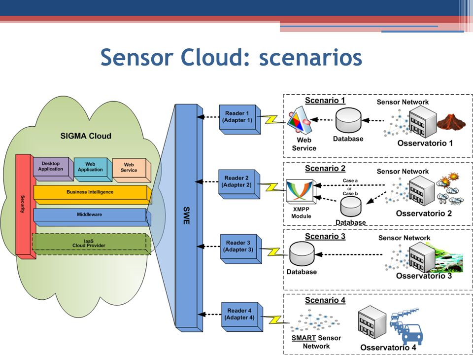 Sensor Cloud: scenarios