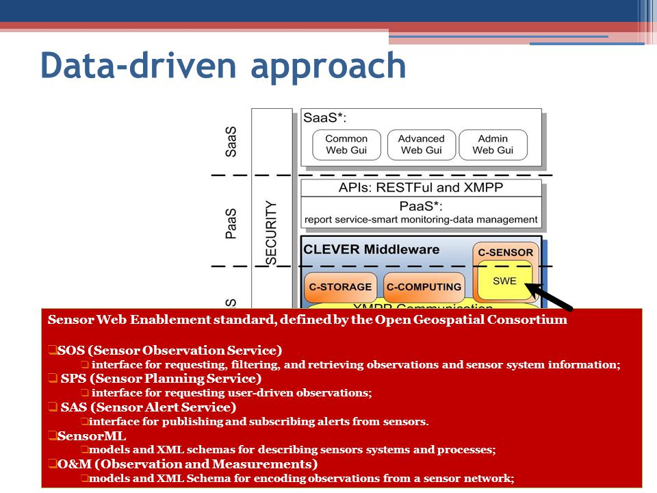 Data-driven approach Sensor Web Enablement standard, defined by the Open Geospatial Consortium. SOS (Sensor Observation Service)