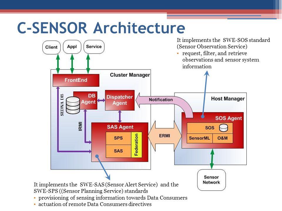 C-SENSOR Architecture