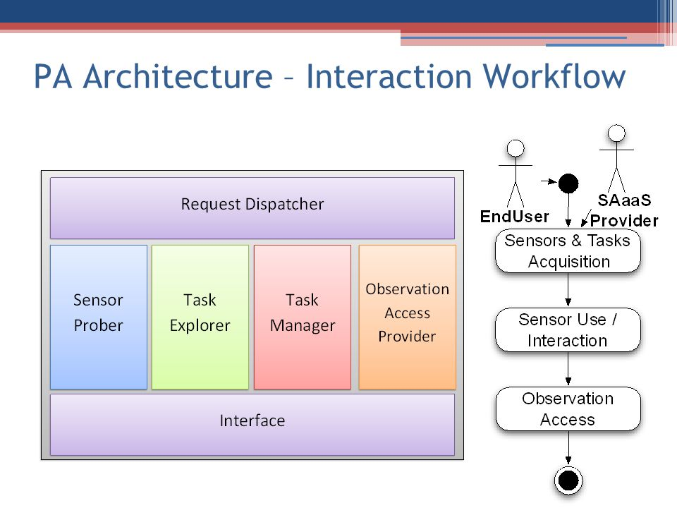 PA Architecture – Interaction Workflow