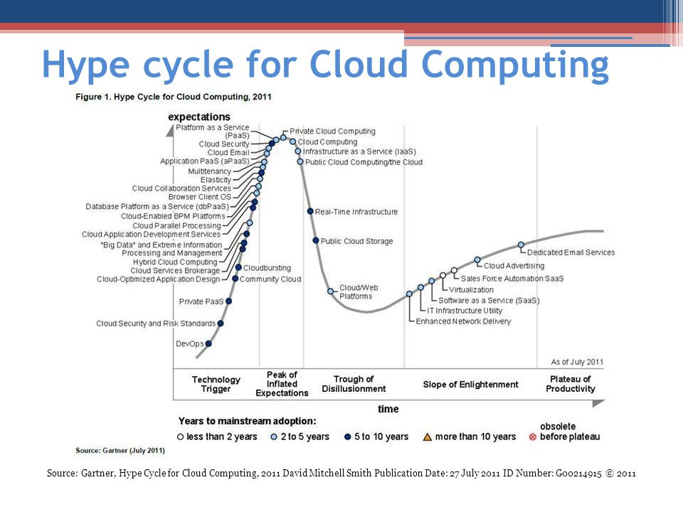 Hype cycle for Cloud Computing