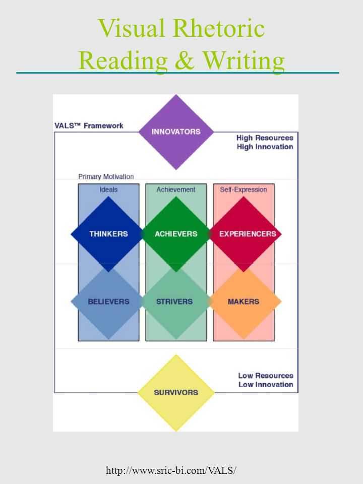 Visual Rhetoric Reading & Writing http://www.sric-bi.com/VALS/