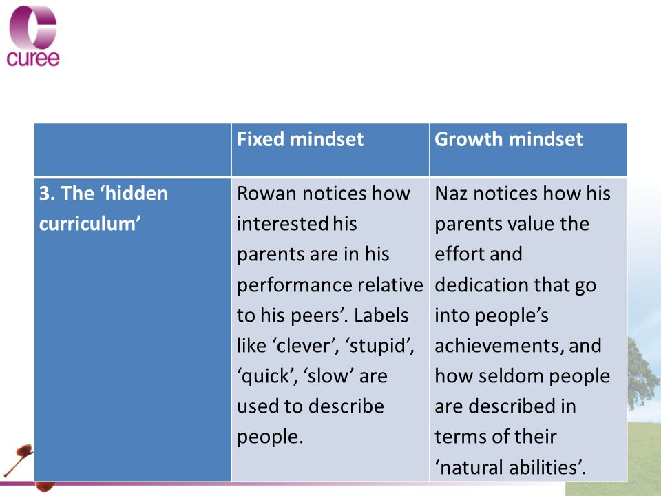 Fixed mindset. Growth mindset. 3. The 'hidden curriculum'