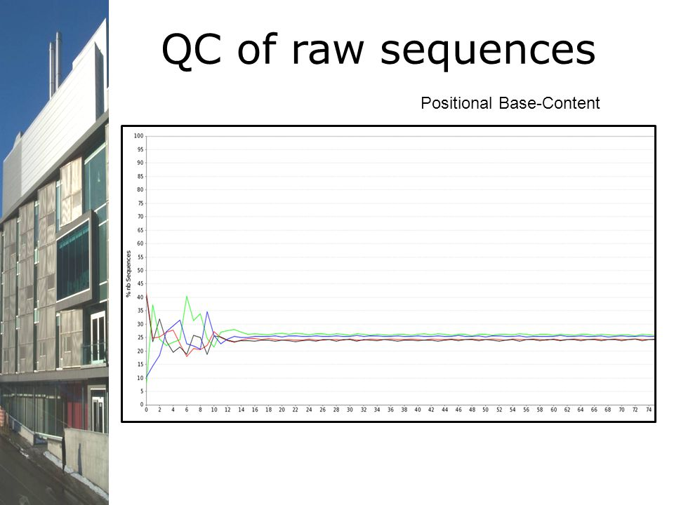 QC of raw sequences Positional Base-Content