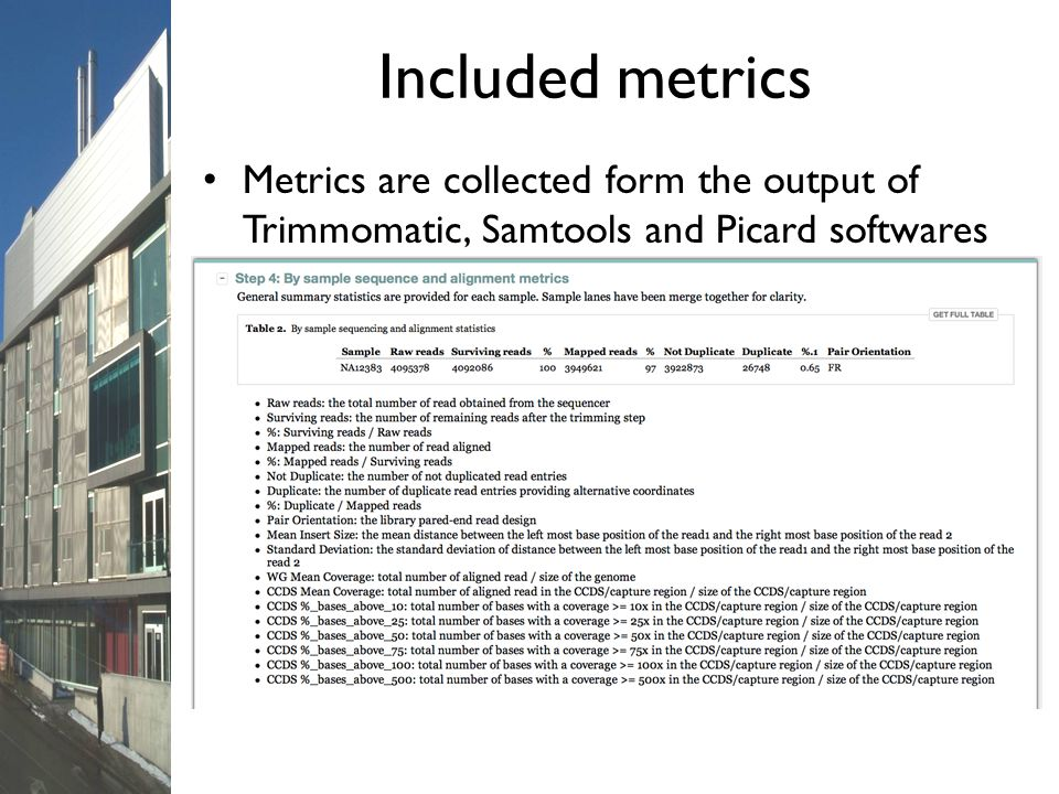 Included metrics Metrics are collected form the output of Trimmomatic, Samtools and Picard softwares.