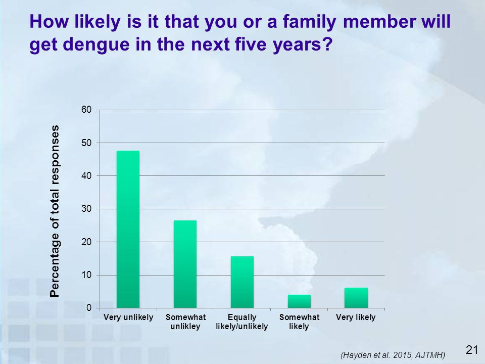 How likely is it that you or a family member will get dengue in the next five years